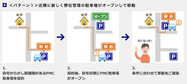 PMCパーキングの月極駐車場の提案サービスがわかる写真