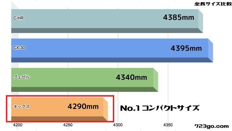 新型日産キックスの全長サイズをライバルと比較したグラフ