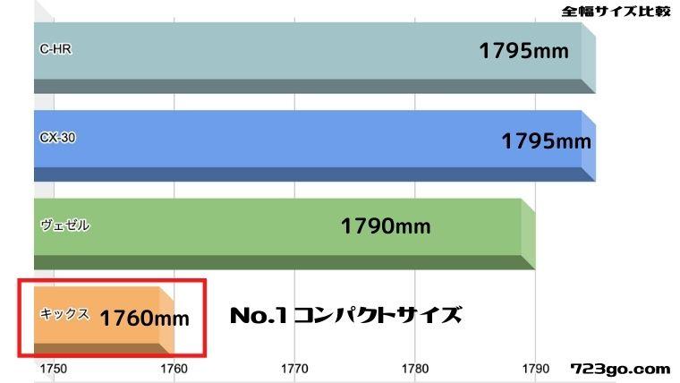 新型日産キックスの全幅サイズを比較したグラフ