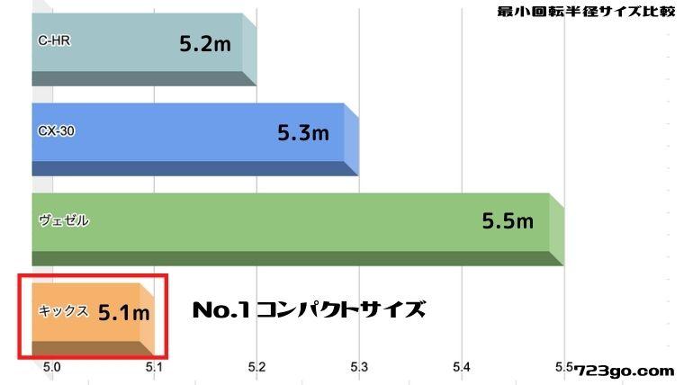 新型日産キックスの最小回転半径のサイズをライバルと比較したグラフ