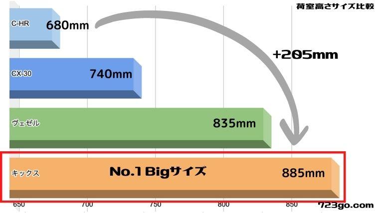日産キックスの荷室奥行きサイズを比較したグラフ