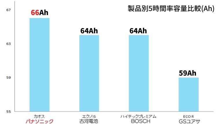 カオスバッテリーと他社製品の容量を比較したグラフ